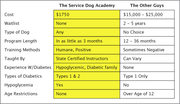 Can You Train A Diabetic Alert Dog Yourself